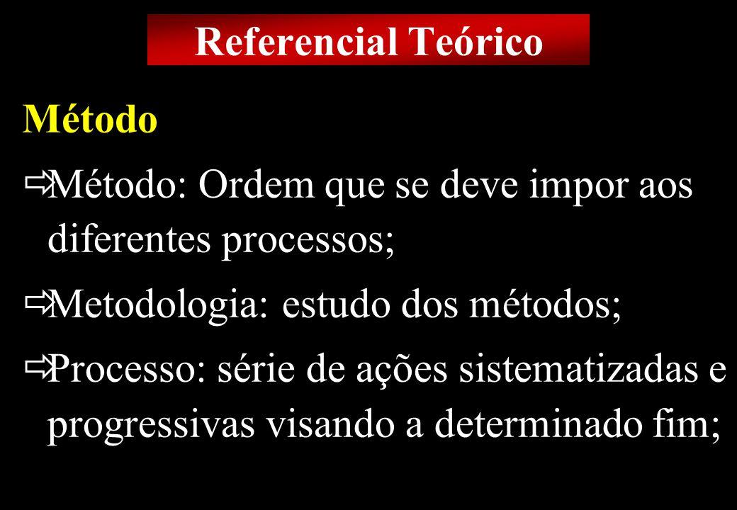 Prof MS Creto Valdivino e Silva Método Método: Ordem que se deve impor aos diferentes processos; Metodologia: estudo dos métodos; Processo: série de a
