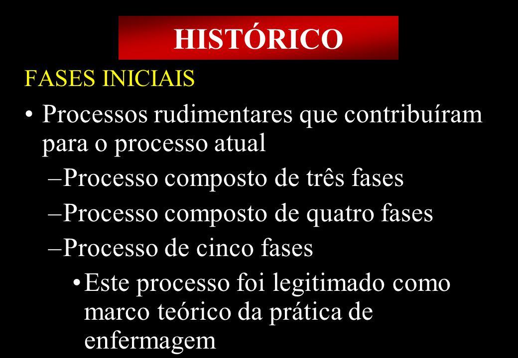 Prof MS Creto Valdivino e Silva HISTÓRICO FASES INICIAIS Processos rudimentares que contribuíram para o processo atual –Processo composto de três fase