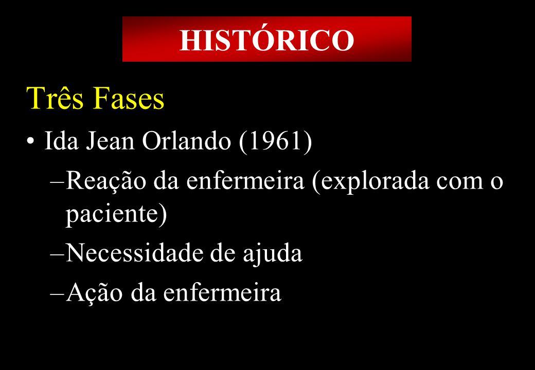 Prof MS Creto Valdivino e Silva Três Fases Ida Jean Orlando (1961) –Reação da enfermeira (explorada com o paciente) –Necessidade de ajuda –Ação da enf