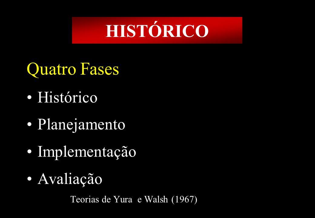 Prof MS Creto Valdivino e Silva Quatro Fases Histórico Planejamento Implementação Avaliação Teorias de Yura e Walsh (1967) HISTÓRICO