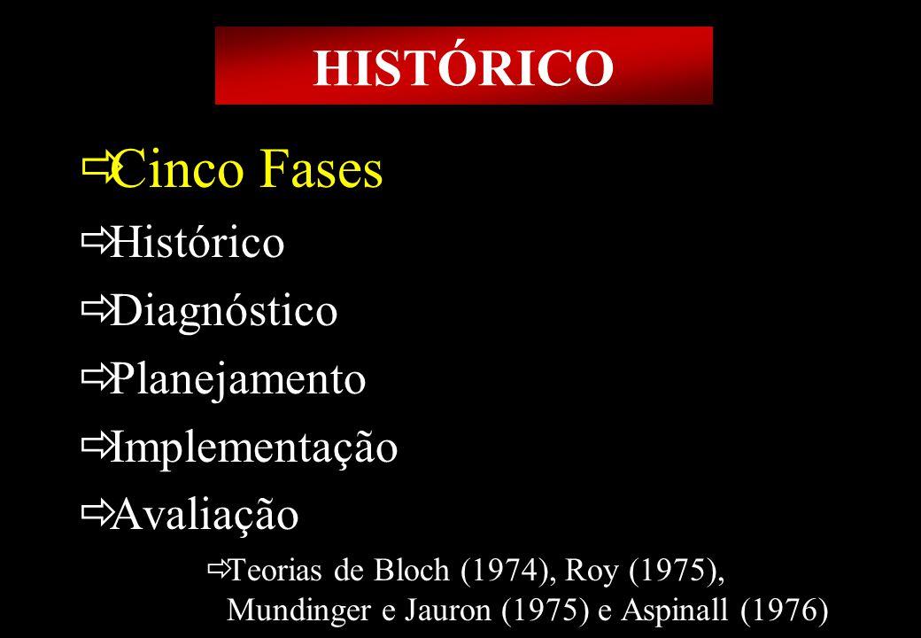 Prof MS Creto Valdivino e Silva Cinco Fases Histórico Diagnóstico Planejamento Implementação Avaliação Teorias de Bloch (1974), Roy (1975), Mundinger