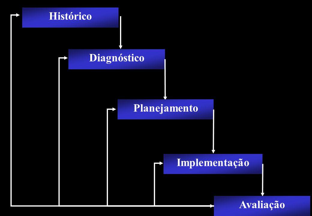 Prof MS Creto Valdivino e Silva Histórico Diagnóstico Implementação Avaliação Planejamento