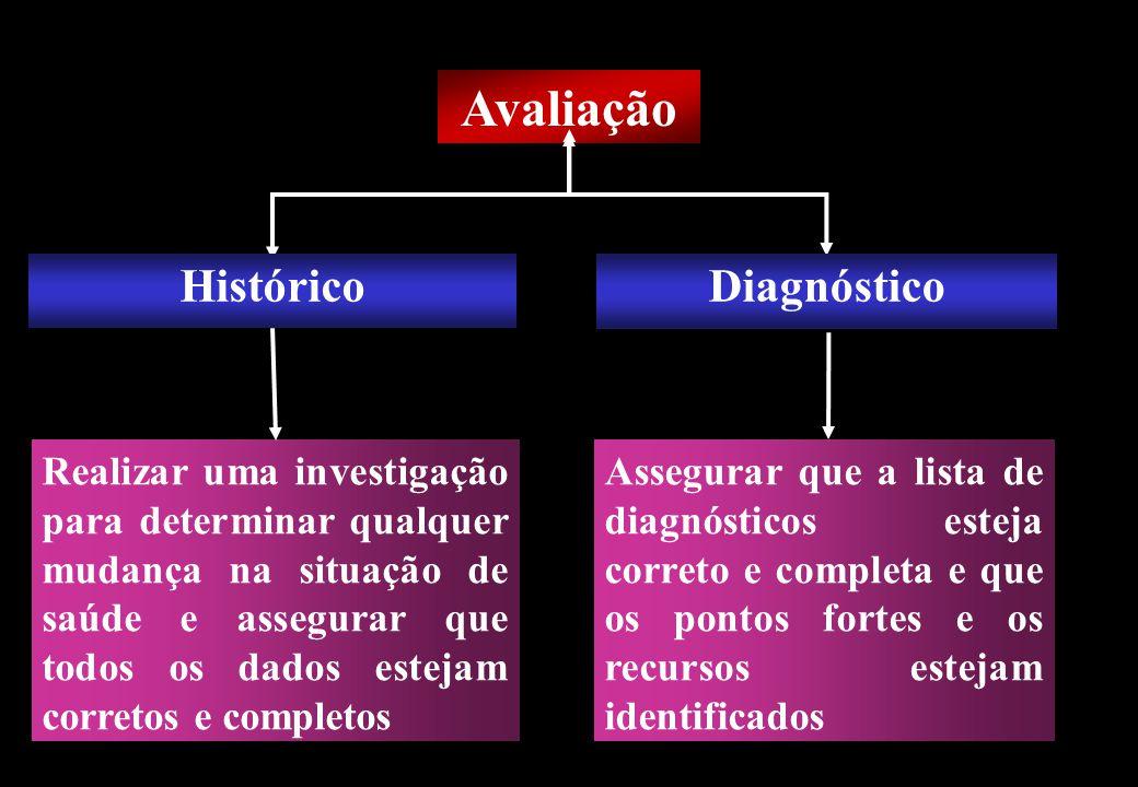 Prof MS Creto Valdivino e Silva Avaliação Histórico Realizar uma investigação para determinar qualquer mudança na situação de saúde e assegurar que to