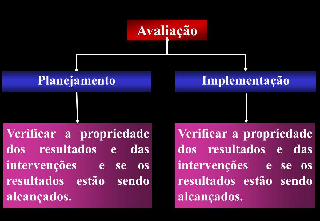Prof MS Creto Valdivino e Silva Avaliação Planejamento Verificar a propriedade dos resultados e das intervenções e se os resultados estão sendo alcanç