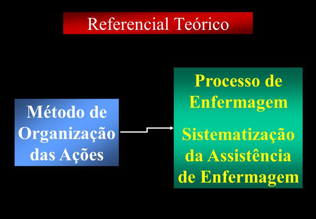 Prof MS Creto Valdivino e Silva Referencial Teórico Método de Organização das Ações Processo de Enfermagem Sistematização da Assistência de Enfermagem