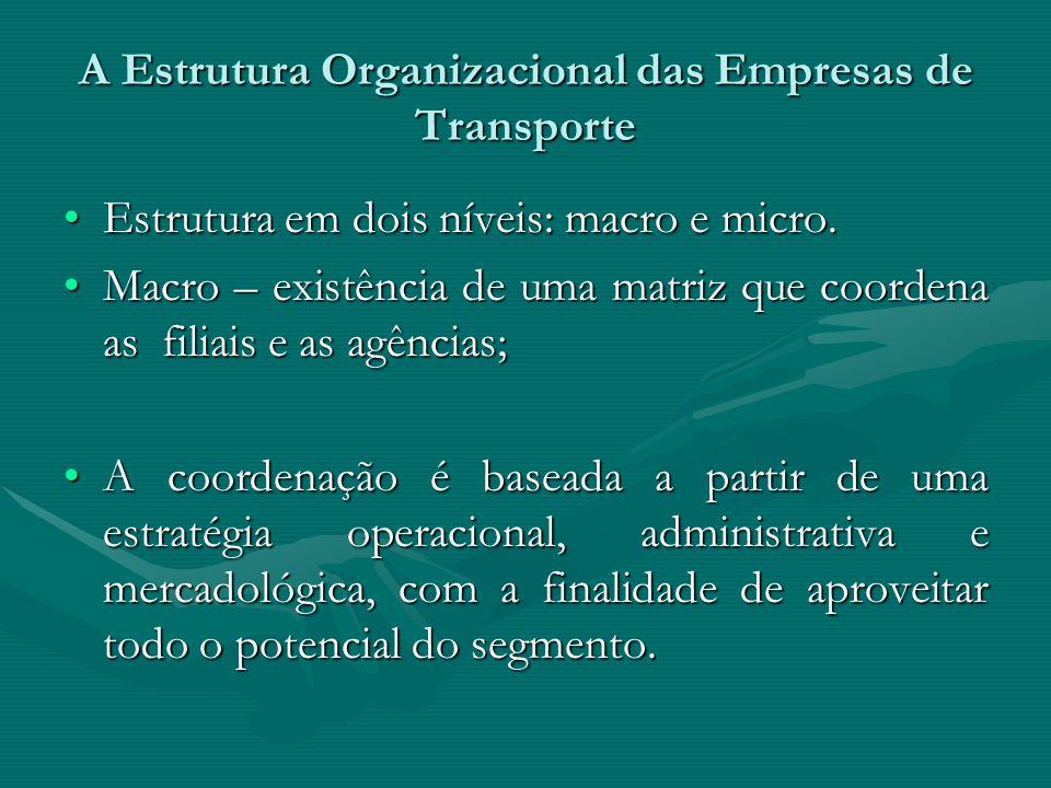 A Estrutura Organizacional das Empresas de Transporte Estrutura em dois níveis: macro e micro.Estrutura em dois níveis: macro e micro. Macro – existên