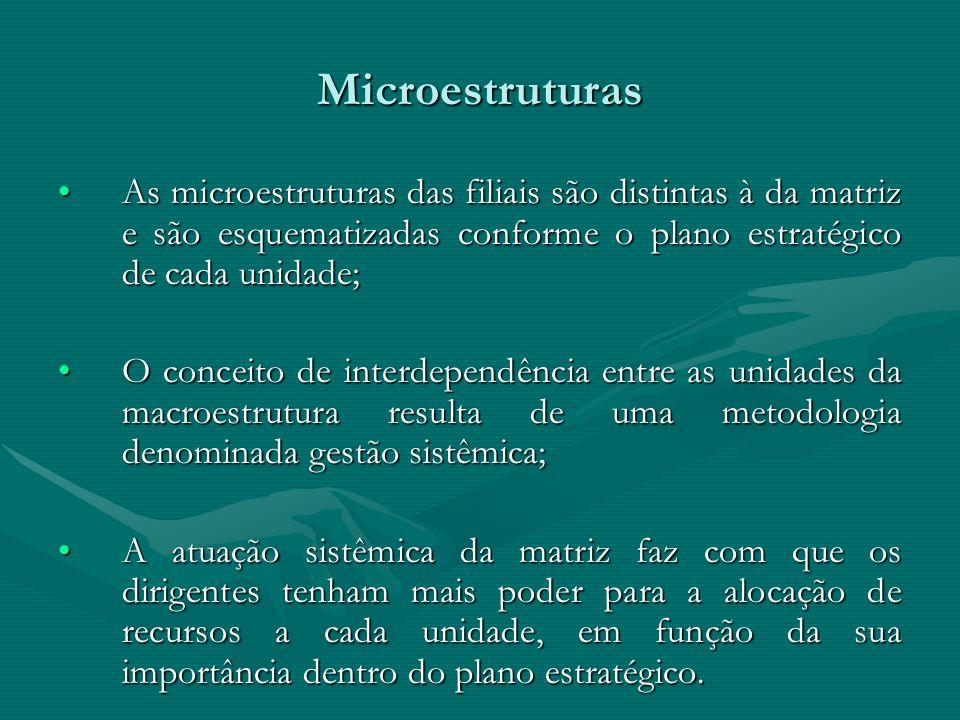 Microestruturas As microestruturas das filiais são distintas à da matriz e são esquematizadas conforme o plano estratégico de cada unidade;As microest