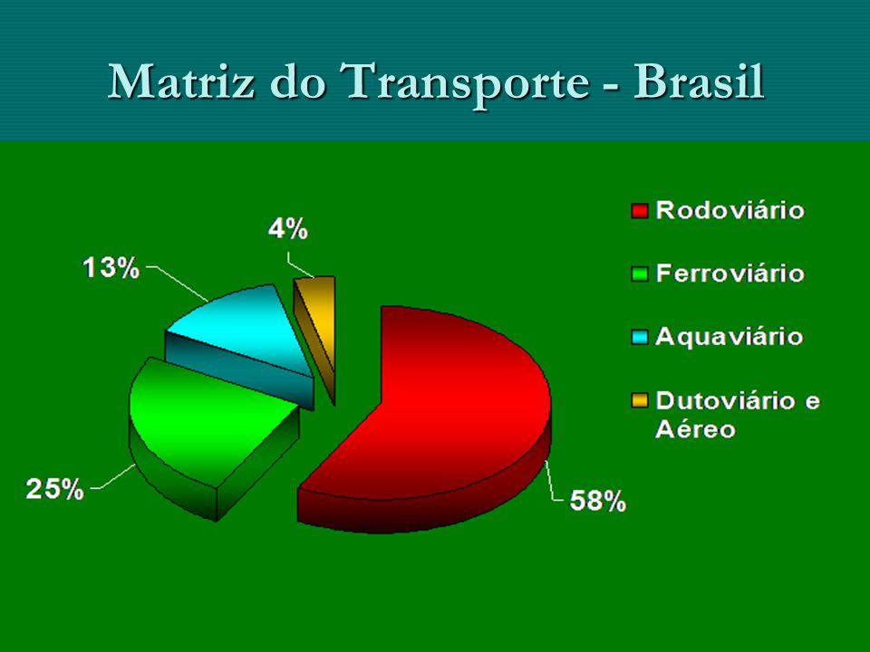 Matriz do Transporte - Brasil