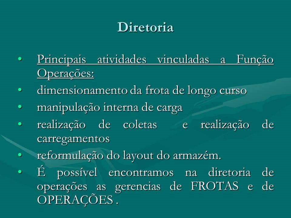 Diretoria Principais atividades vinculadas a Função Operações:Principais atividades vinculadas a Função Operações: dimensionamento da frota de longo c