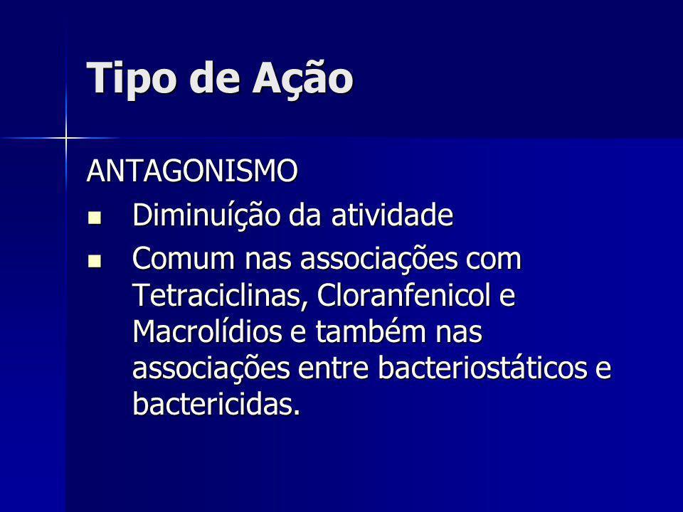 Tipo de Ação ANTAGONISMO Diminuíção da atividade Diminuíção da atividade Comum nas associações com Tetraciclinas, Cloranfenicol e Macrolídios e também