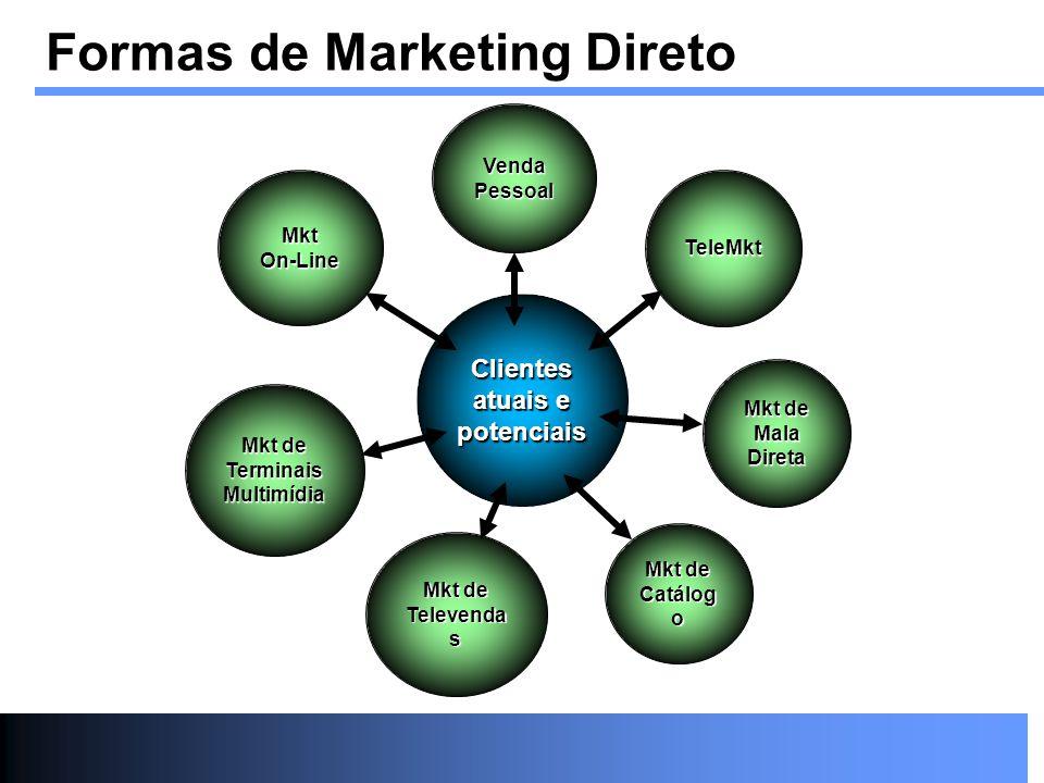 Formas de Marketing Direto Clientes atuais e potenciais Venda Pessoal TeleMkt Mkt de Mala Direta Mkt de Catálog o Mkt de Televenda s Mkt de Terminais