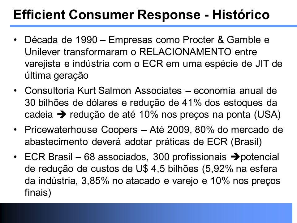 Efficient Consumer Response - Histórico Década de 1990 – Empresas como Procter & Gamble e Unilever transformaram o RELACIONAMENTO entre varejista e in