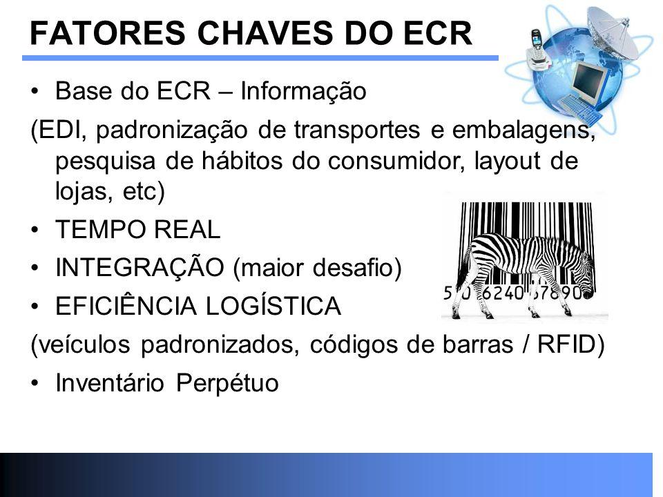 Base do ECR – Informação (EDI, padronização de transportes e embalagens, pesquisa de hábitos do consumidor, layout de lojas, etc) TEMPO REAL INTEGRAÇÃ