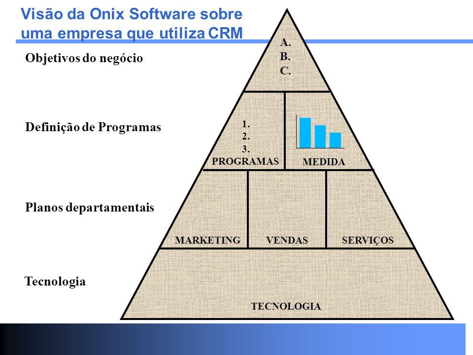 Visão da Onix Software sobre uma empresa que utiliza CRM Tecnologia Planos departamentais Definição de Programas Objetivos do negócio A. B. C. 1. 2. 3
