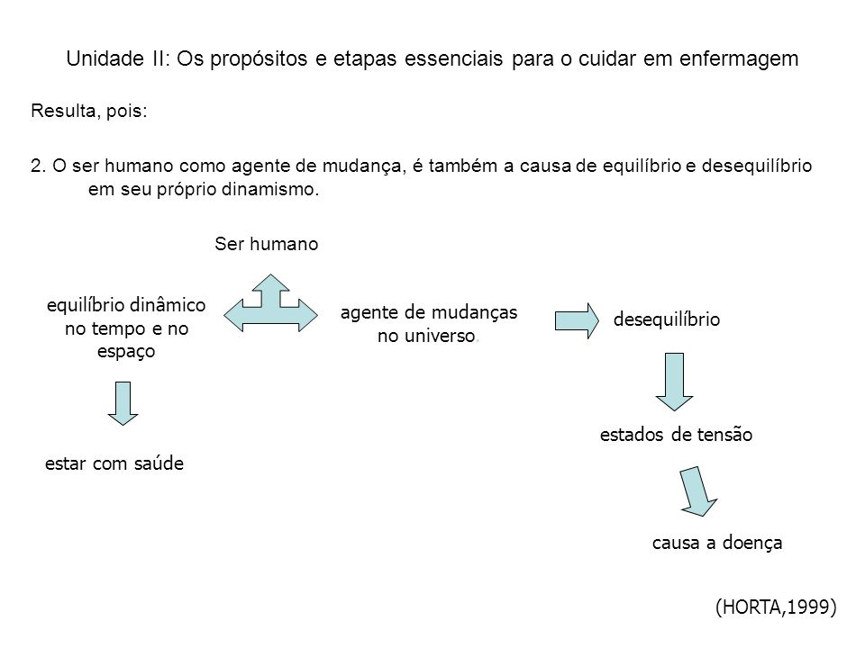 Unidade II: Os propósitos e etapas essenciais para o cuidar em enfermagem Resulta, pois: 2.
