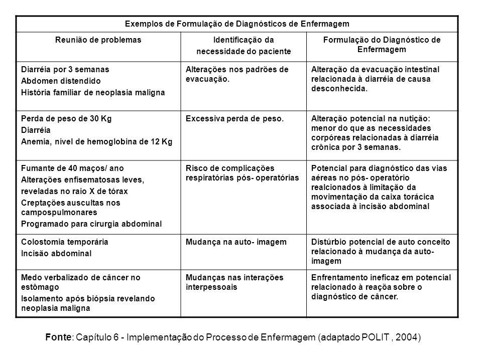 Exemplos de Formulação de Diagnósticos de Enfermagem Reunião de problemasIdentificação da necessidade do paciente Formulação do Diagnóstico de Enfermagem Diarréia por 3 semanas Abdomen distendido História familiar de neoplasia maligna Alterações nos padrões de evacuação.