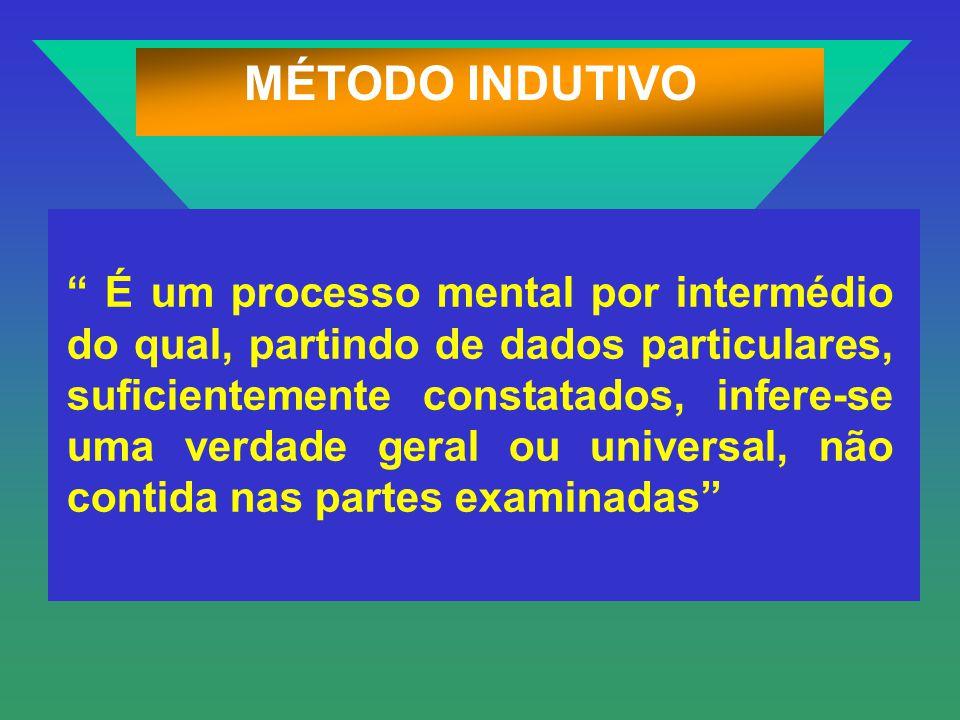 MÉTODO INDUTIVO É um processo mental por intermédio do qual, partindo de dados particulares, suficientemente constatados, infere-se uma verdade geral