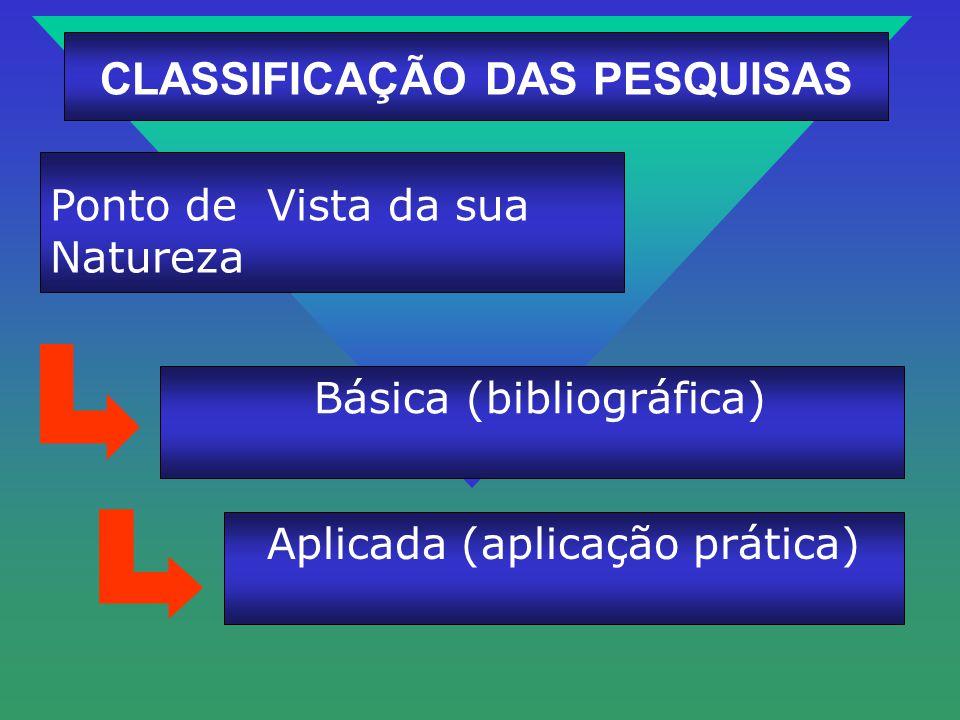 Básica (bibliográfica) Ponto de Vista da sua Natureza CLASSIFICAÇÃO DAS PESQUISAS Aplicada (aplicação prática)
