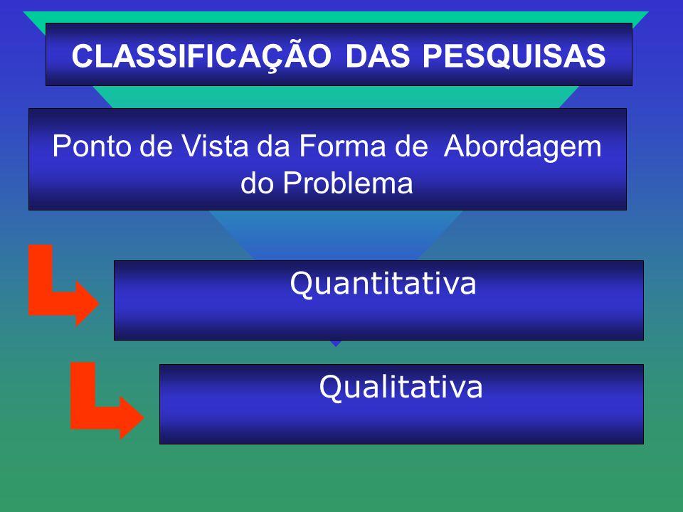 Quantitativa Ponto de Vista da Forma de Abordagem do Problema CLASSIFICAÇÃO DAS PESQUISAS Qualitativa