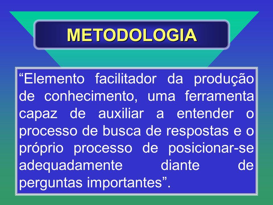 METODOLOGIA Elemento facilitador da produção de conhecimento, uma ferramenta capaz de auxiliar a entender o processo de busca de respostas e o próprio