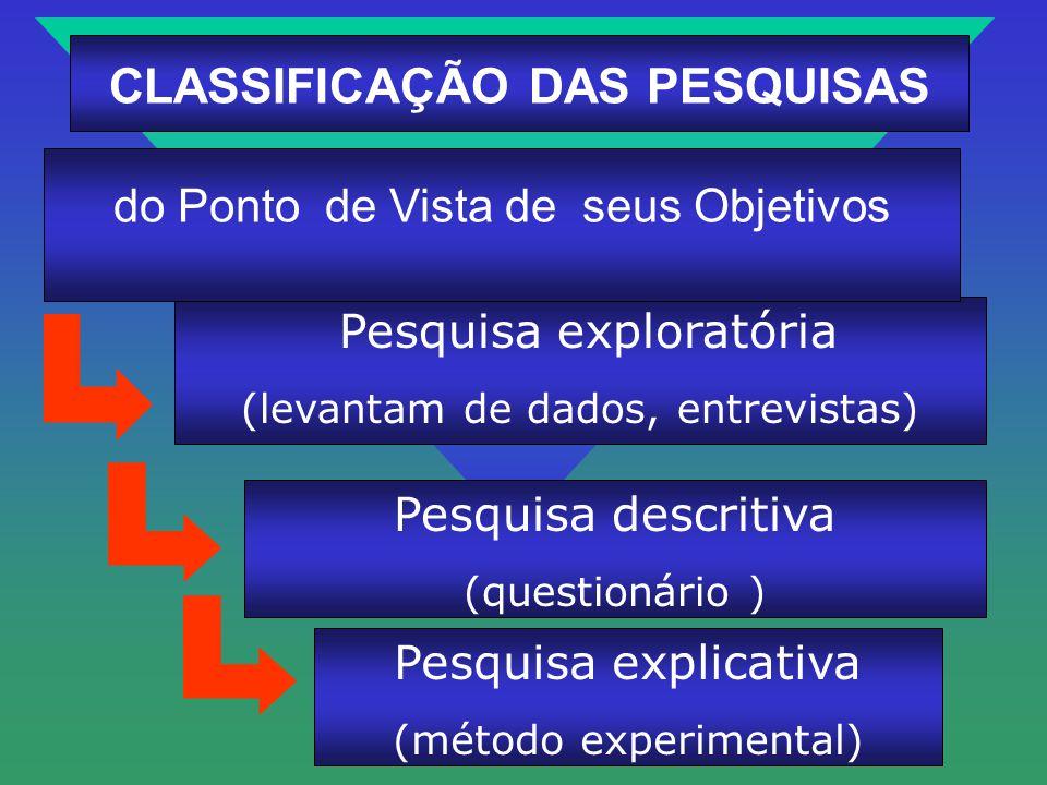 Pesquisa exploratória (levantam de dados, entrevistas) do Ponto de Vista de seus Objetivos CLASSIFICAÇÃO DAS PESQUISAS Pesquisa descritiva (questionár