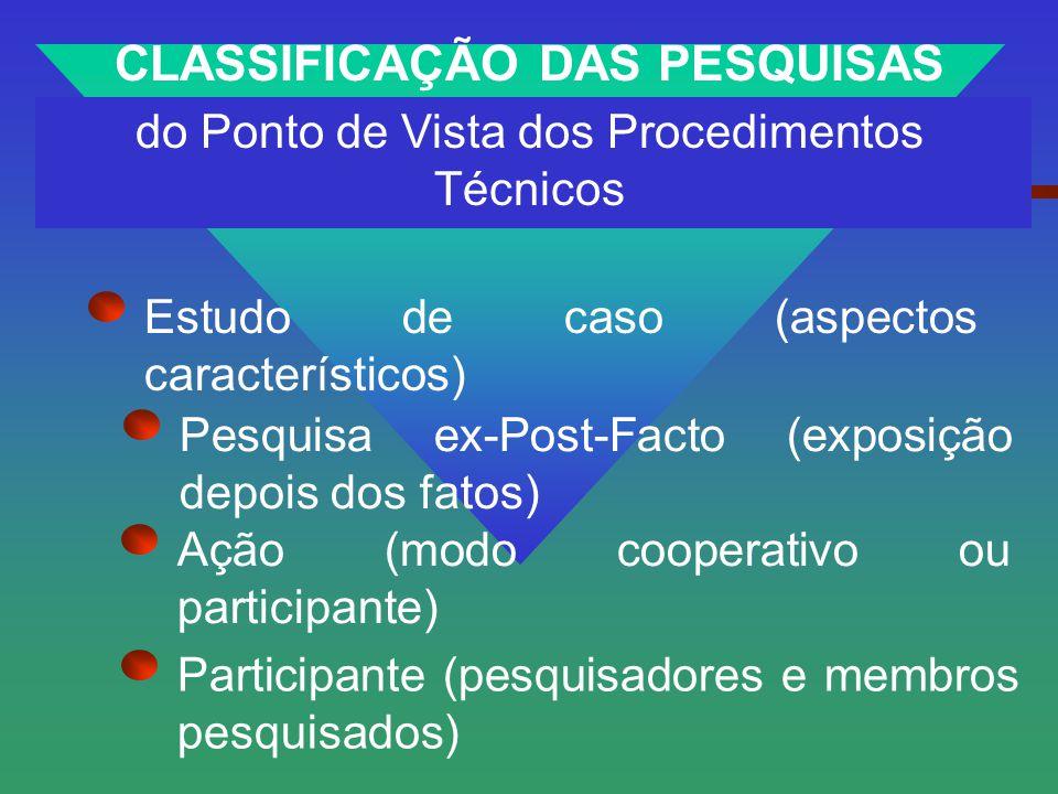 CLASSIFICAÇÃO DAS PESQUISAS do Ponto de Vista dos Procedimentos Técnicos Pesquisa ex-Post-Facto (exposição depois dos fatos) Estudo de caso (aspectos