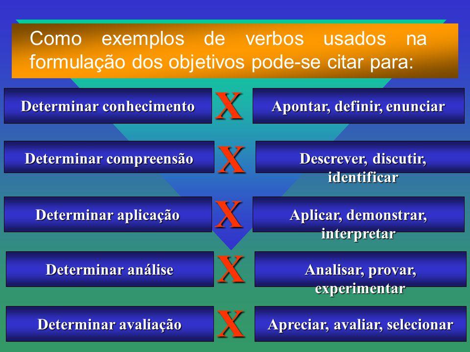 Como exemplos de verbos usados na formulação dos objetivos pode-se citar para: Determinar conhecimento Apontar, definir, enunciar X Determinar aplicaç