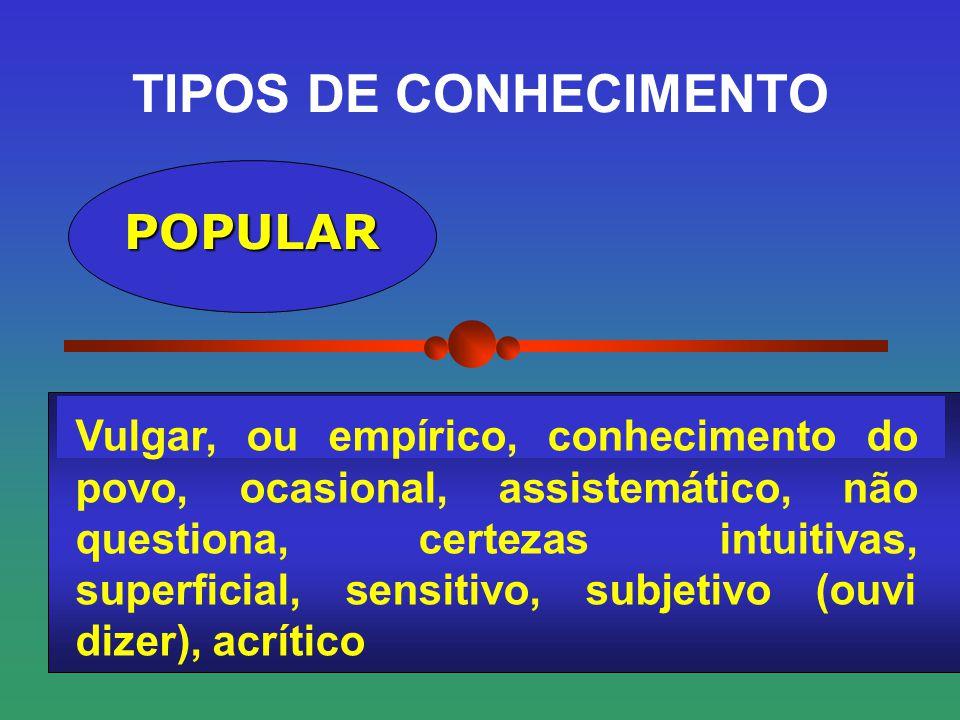 TIPOS DE CONHECIMENTO POPULAR Vulgar, ou empírico, conhecimento do povo, ocasional, assistemático, não questiona, certezas intuitivas, superficial, se
