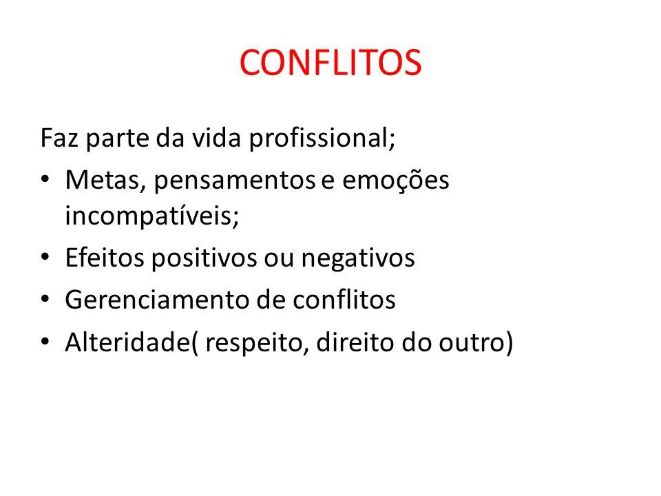 CONFLITOS Faz parte da vida profissional; Metas, pensamentos e emoções incompatíveis; Efeitos positivos ou negativos Gerenciamento de conflitos Alteridade( respeito, direito do outro)