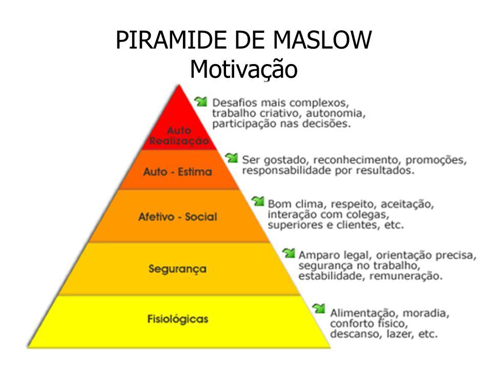 PIRAMIDE DE MASLOW Motivação