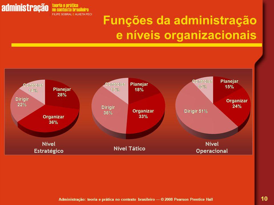 Administração: teoria e prática no contexto brasileiro © 2008 Pearson Prentice Hall Funções da administração e níveis organizacionais 10