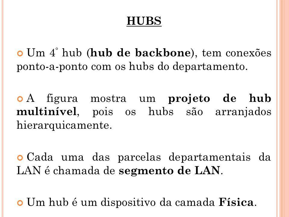HUBS Um 4 º hub ( hub de backbone ), tem conexões ponto-a-ponto com os hubs do departamento. A figura mostra um projeto de hub multinível, pois os hub