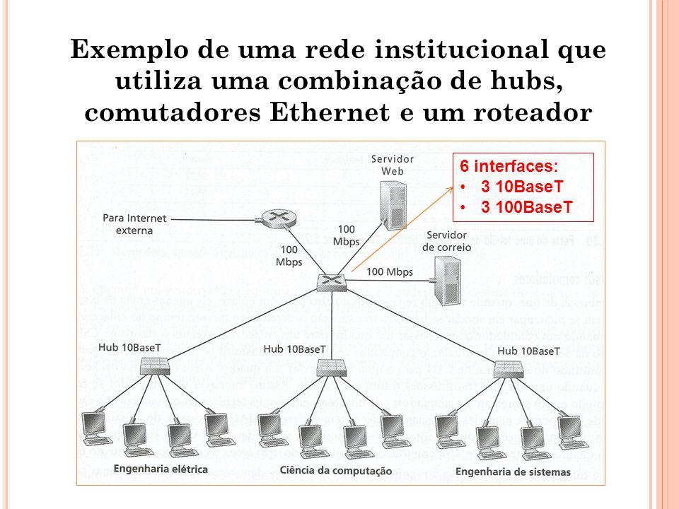 Exemplo de uma rede institucional que utiliza uma combinação de hubs, comutadores Ethernet e um roteador 6 interfaces: 3 10BaseT 3 100BaseT