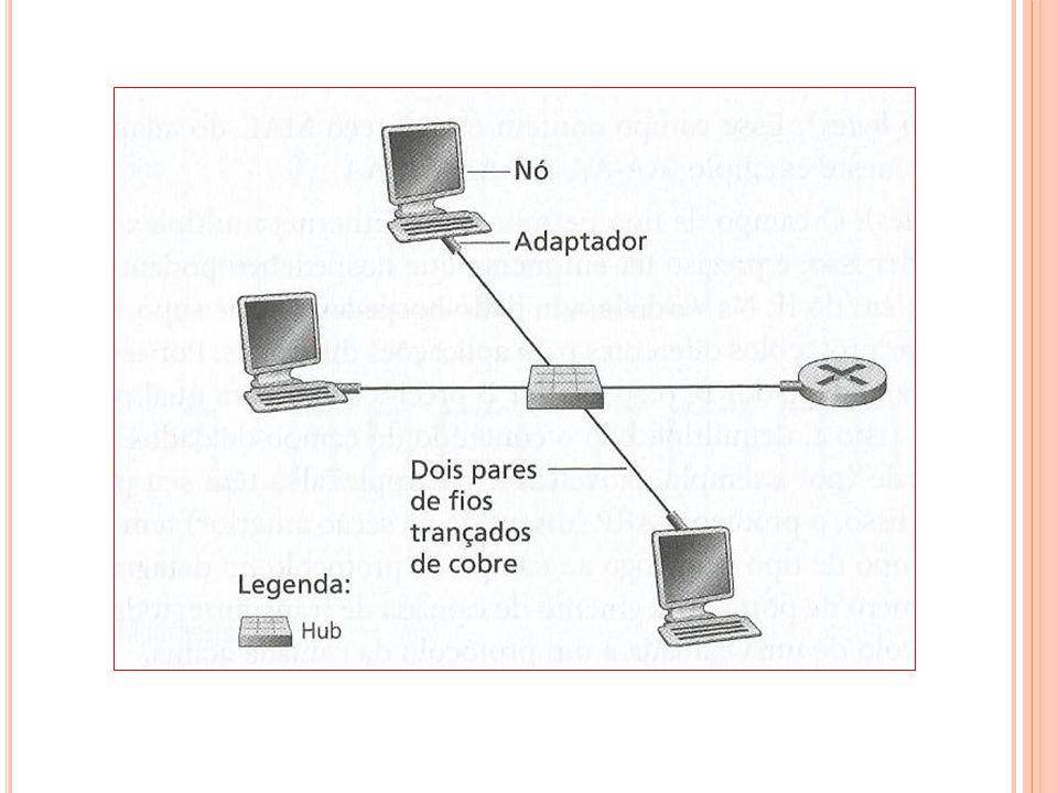 TECNOLOGIAS ETHERNET – 10BaseT e 100BaseT a) Tecnologias mais conhecidas em 2004 – ( T de pares de fios T rançados):=; b) Usam dois pares de fios trançados de cobre (um par para transmitir e outro para receber) em topologia estrela; c) Velocidades de transmissão – 10Mbps e 100Mbps; d) Cada adaptador tem conexão direta ponto a ponto com o hub (comprimento da conexão de até 100 metros;