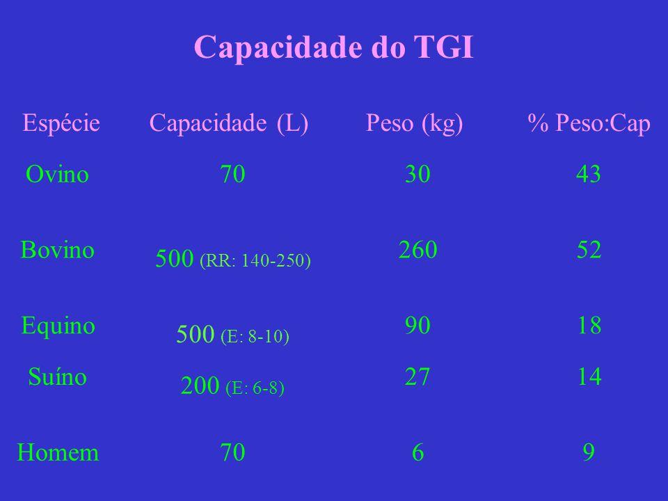 Capacidade do TGI EspécieCapacidade (L) Peso (kg) % Peso:Cap Ovino 703043 Bovino 500 (RR: 140-250) 26052 Equino 500 (E: 8-10) 9018 Suíno 200 (E: 6-8)