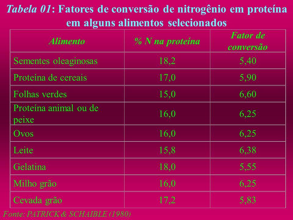 Tabela 01: Fatores de conversão de nitrogênio em proteína em alguns alimentos selecionados Alimento% N na proteína Fator de conversão Sementes oleagin