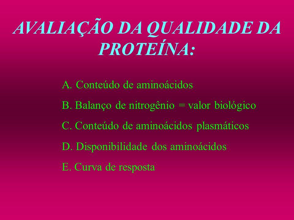 AVALIAÇÃO DA QUALIDADE DA PROTEÍNA: A. Conteúdo de aminoácidos B. Balanço de nitrogênio = valor biológico C. Conteúdo de aminoácidos plasmáticos D. Di