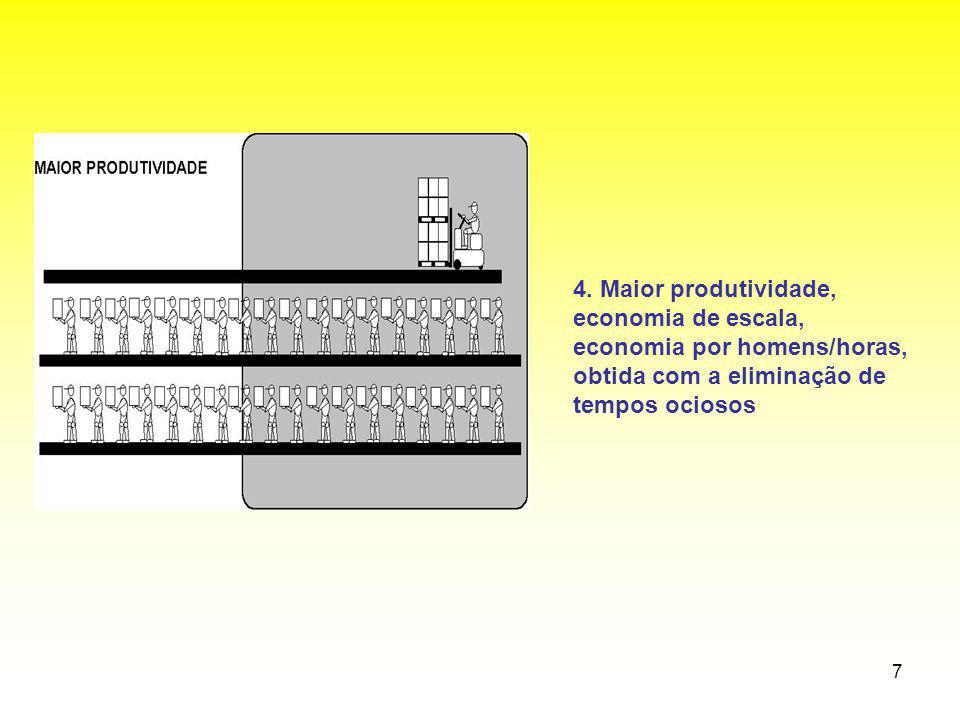 7 4. Maior produtividade, economia de escala, economia por homens/horas, obtida com a eliminação de tempos ociosos