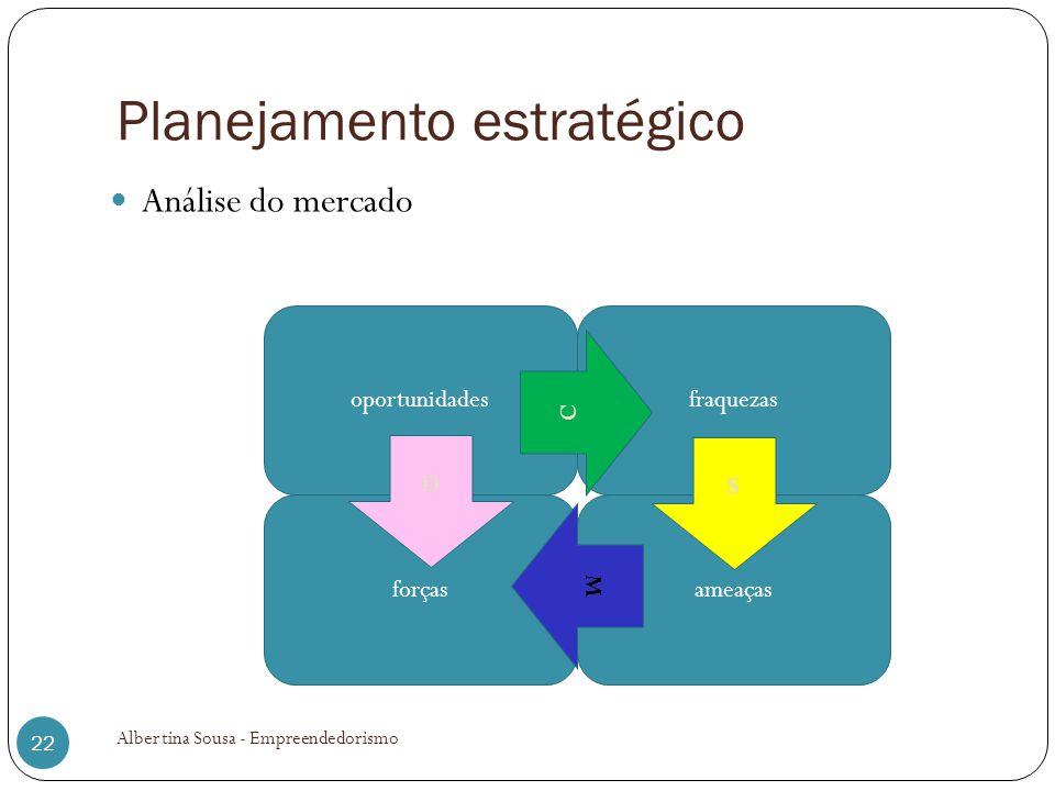 Planejamento estratégico Análise do mercado Albertina Sousa - Empreendedorismo 22 oportunidades forçasameaças fraquezas C D M S
