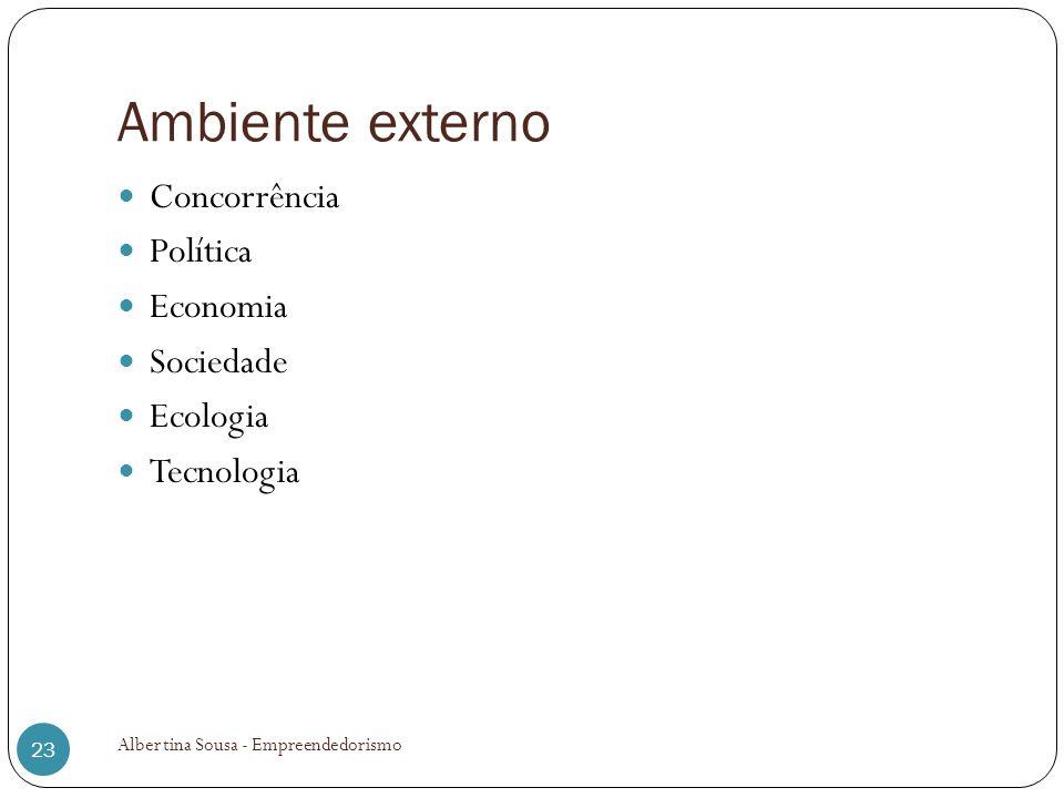 Ambiente externo Concorrência Política Economia Sociedade Ecologia Tecnologia Albertina Sousa - Empreendedorismo 23