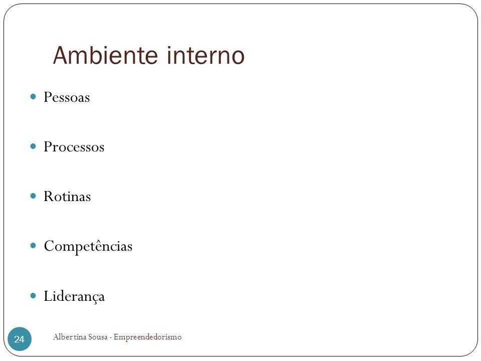 Ambiente interno Pessoas Processos Rotinas Competências Liderança Albertina Sousa - Empreendedorismo 24