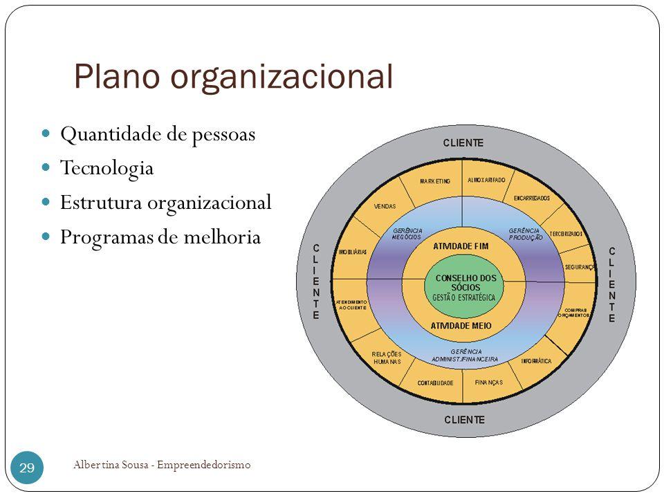 Plano organizacional Quantidade de pessoas Tecnologia Estrutura organizacional Programas de melhoria 29 Albertina Sousa - Empreendedorismo
