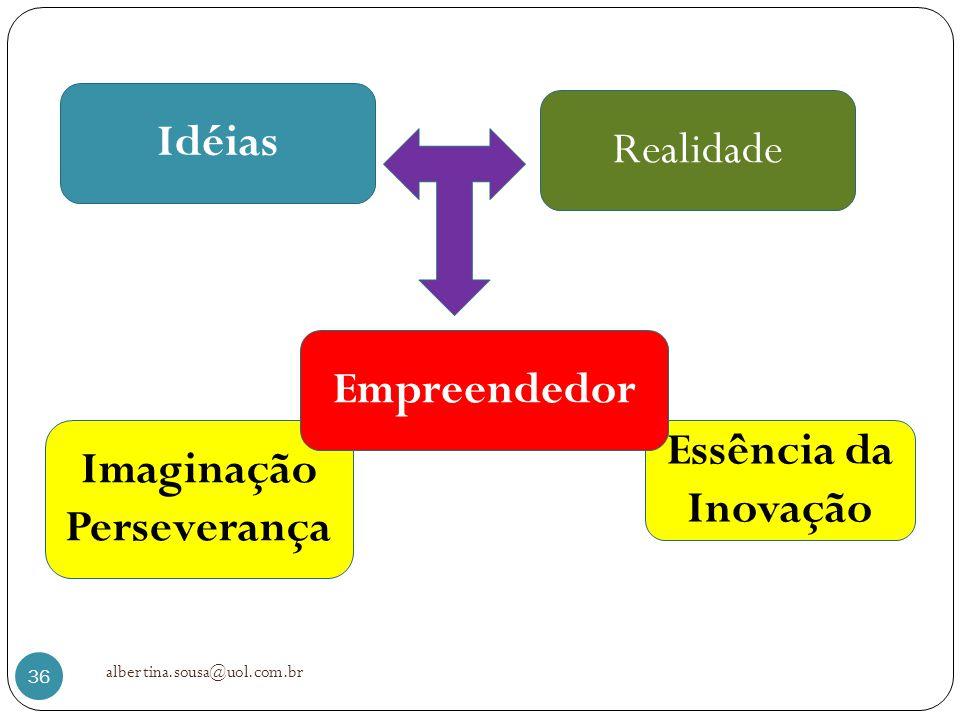 Essência da Inovação Imaginação Perseverança Idéias Realidade Empreendedor 36 albertina.sousa@uol.com.br