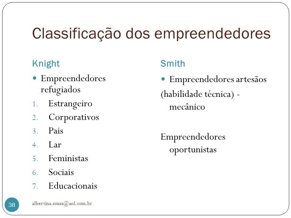 Classificação dos empreendedores KnightSmith Empreendedores refugiados 1. Estrangeiro 2. Corporativos 3. Pais 4. Lar 5. Feministas 6. Sociais 7. Educa