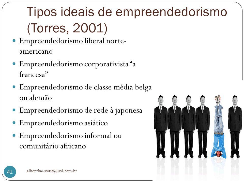 Tipos ideais de empreendedorismo (Torres, 2001) Empreendedorismo liberal norte- americano Empreendedorismo corporativista a francesa Empreendedorismo