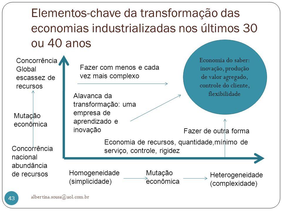 Elementos-chave da transformação das economias industrializadas nos últimos 30 ou 40 anos albertina.sousa@uol.com.br 43 Fazer com menos e cada vez mai