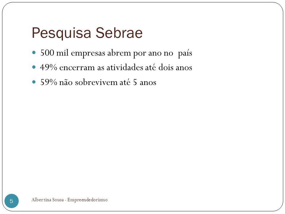 Pesquisa Sebrae 500 mil empresas abrem por ano no país 49% encerram as atividades até dois anos 59% não sobrevivem até 5 anos Albertina Sousa - Empree