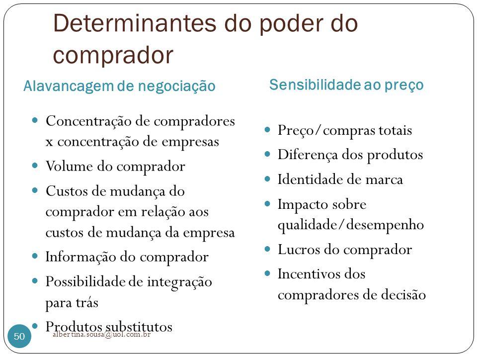 Determinantes do poder do comprador Alavancagem de negociação Sensibilidade ao preço Concentração de compradores x concentração de empresas Volume do