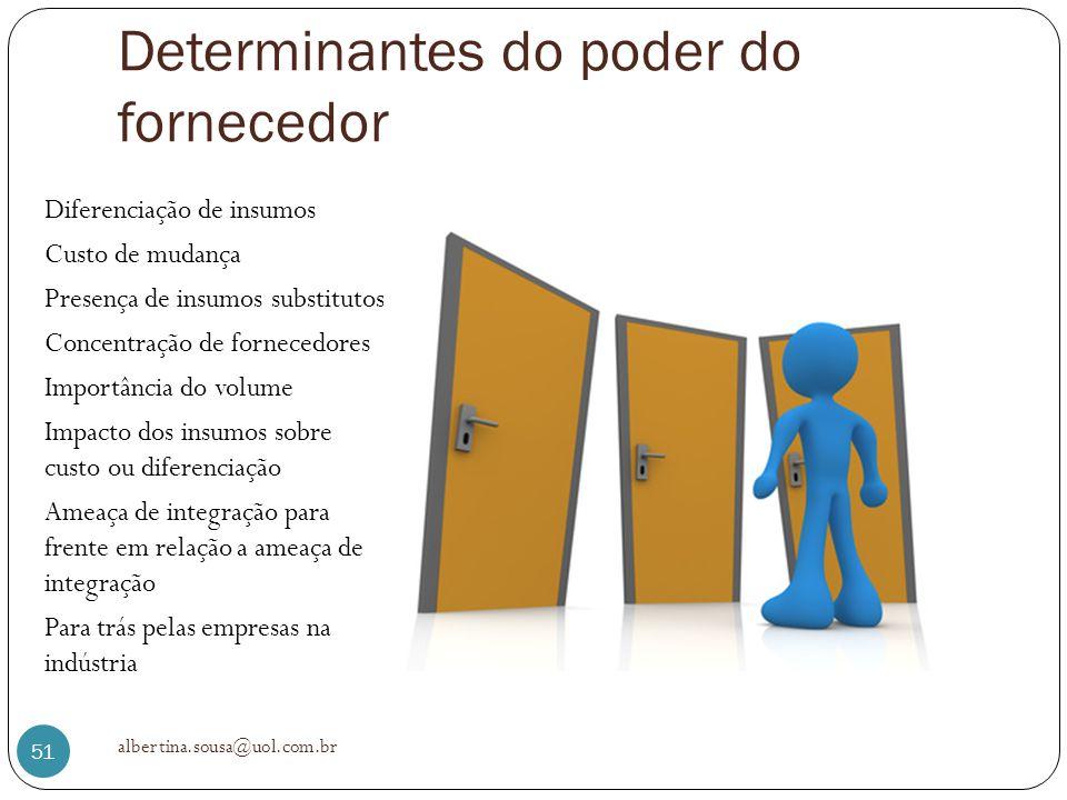 Determinantes do poder do fornecedor Diferenciação de insumos Custo de mudança Presença de insumos substitutos Concentração de fornecedores Importânci