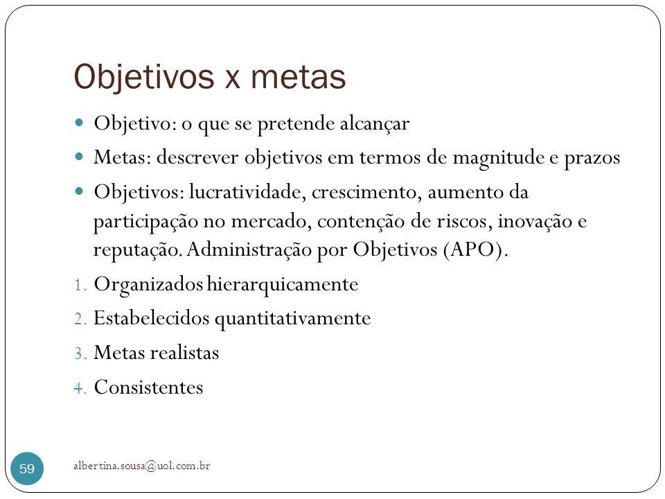 Objetivos x metas Objetivo: o que se pretende alcançar Metas: descrever objetivos em termos de magnitude e prazos Objetivos: lucratividade, cresciment